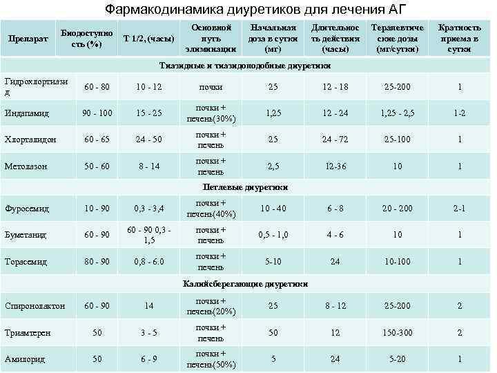 pierderea în greutate 170 până la 150)