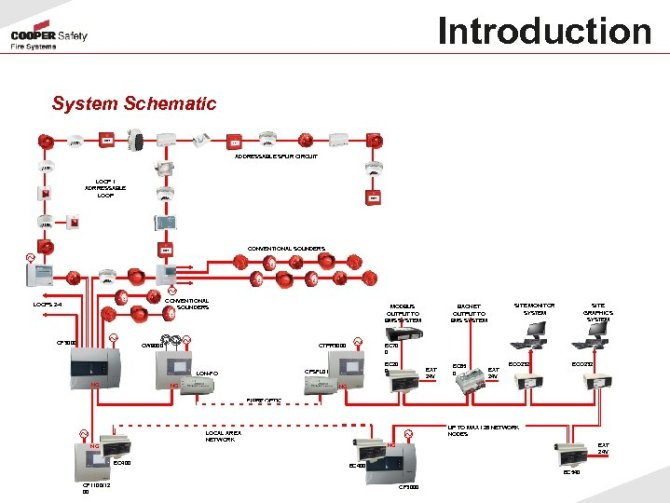 cf 3000 addressable fire detection system introduction