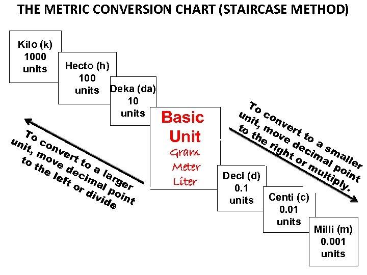 Measuring Matter-A Common Language A Standard Measurement