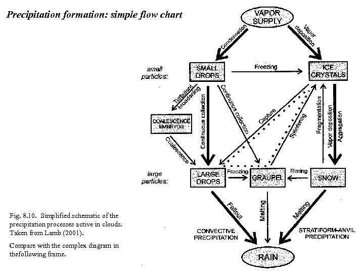 Precipitation processes Types of precipitation Stratiform