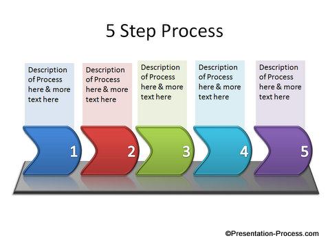 Process with Chevron