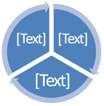 cyclic process diagram: