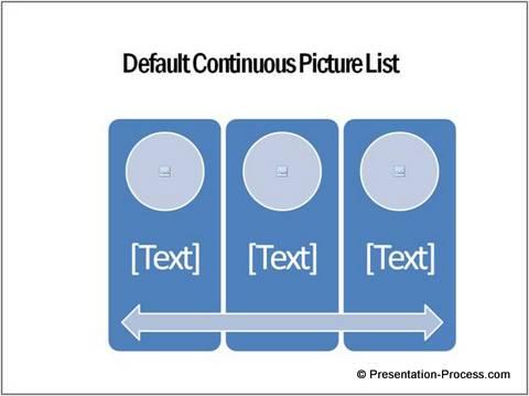 Continuous Picture List