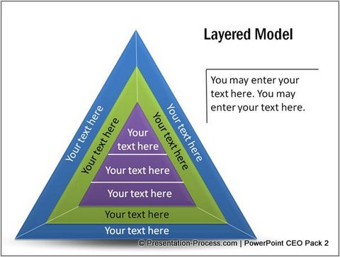 Multiple Triangles Layered Model
