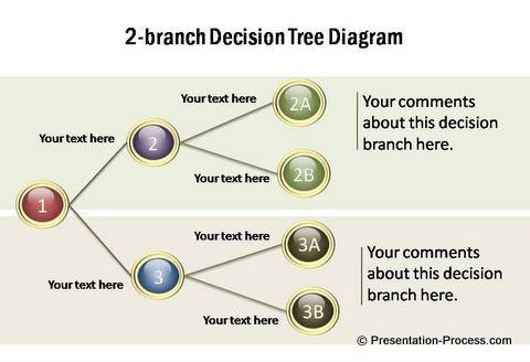 2 Branch Decision Tree from PowerPoint CEO pack 1