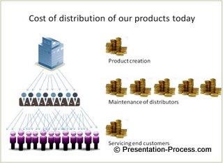 visual Presentation diagram example 4