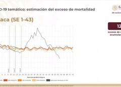 12% de mortandad en enfermos Covid: DGE