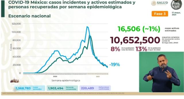 En México, al día de hoy, se han confirmado 2 millones 382 mil 745 contagios y 220 mil 489 defunciones por COVID-19.