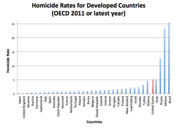 international homicide rates