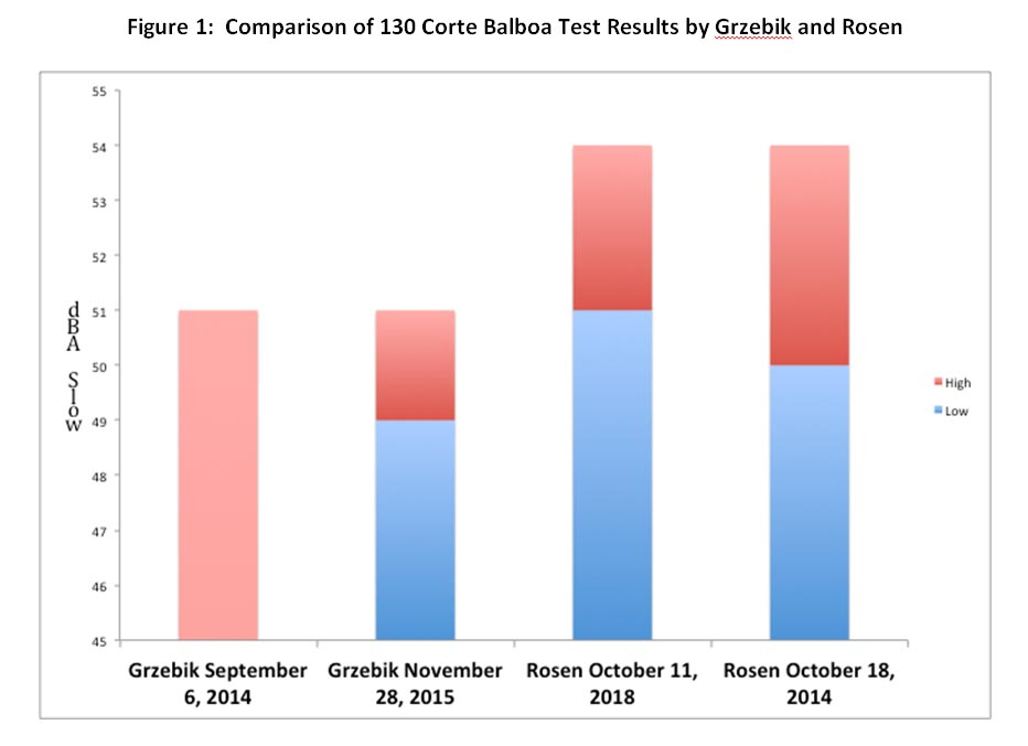Figure 1: Comparison of 130 Corte Balboa Test Results by Grzebik and Rosen