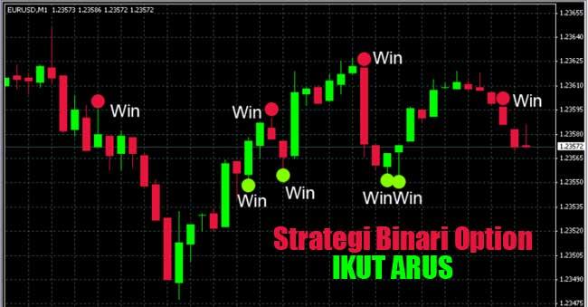 Strategi Binari Option Ikut Arus Untuk Trading Sukses