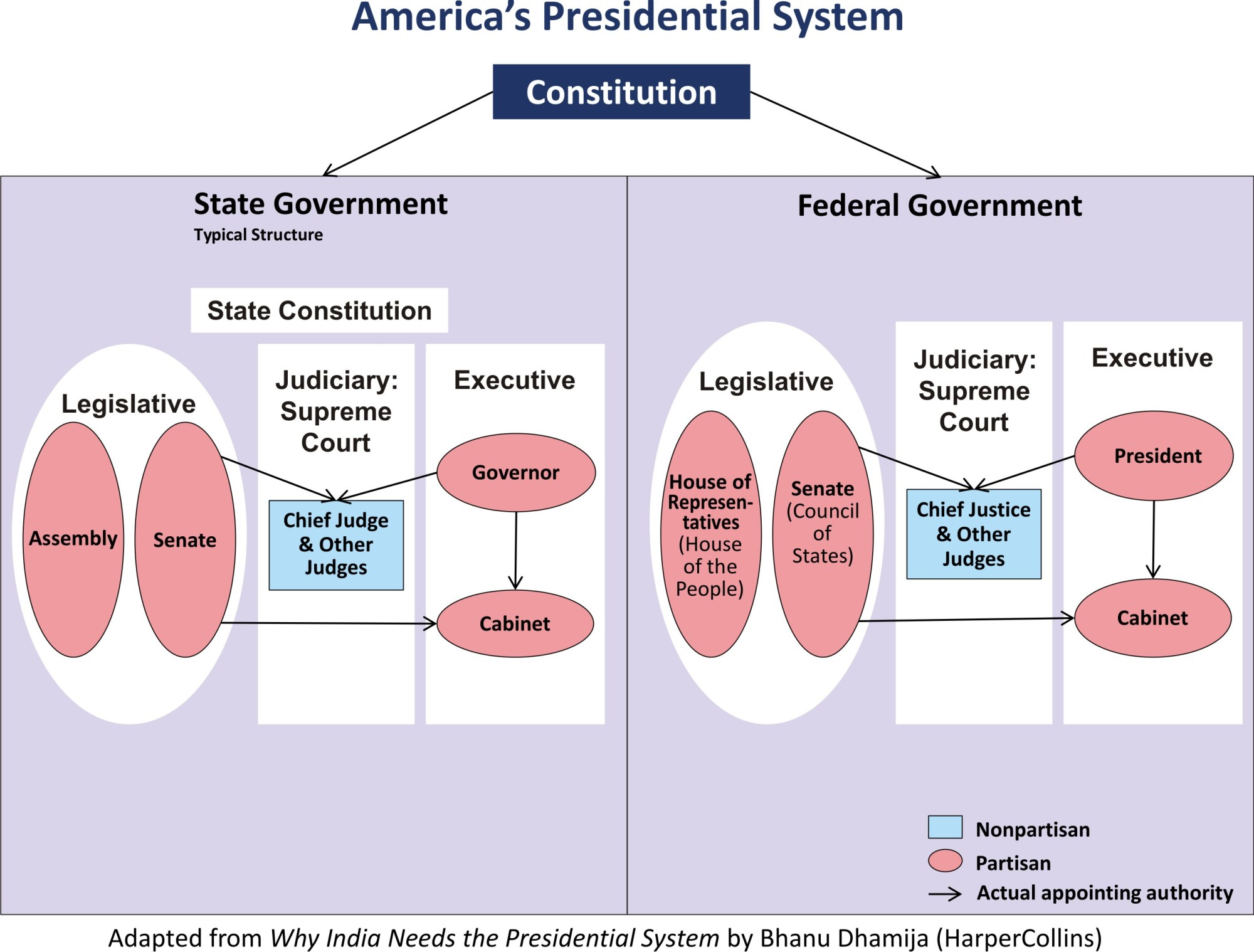 hight resolution of government hierarchy diagram