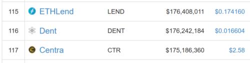 仮想通貨 Dent DENT 特徴 将来性 購入方法