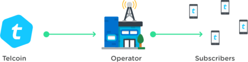 仮想通貨 Telcoin TEL モバイル 送金 サービス 特徴 将来性 購入方法
