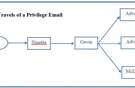 Presnell on Privileges - The latest developments on evidentiary