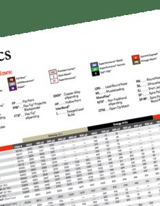 Photo of standard ballistics chart also ballistic resources hornady manufacturing inc rh