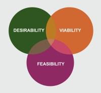 Ideation  Media Innovation and Entrepreneurship