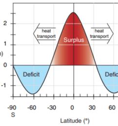 heat transport balances the net radiative imbalances cc by nc sa 4 0  [ 1376 x 1106 Pixel ]
