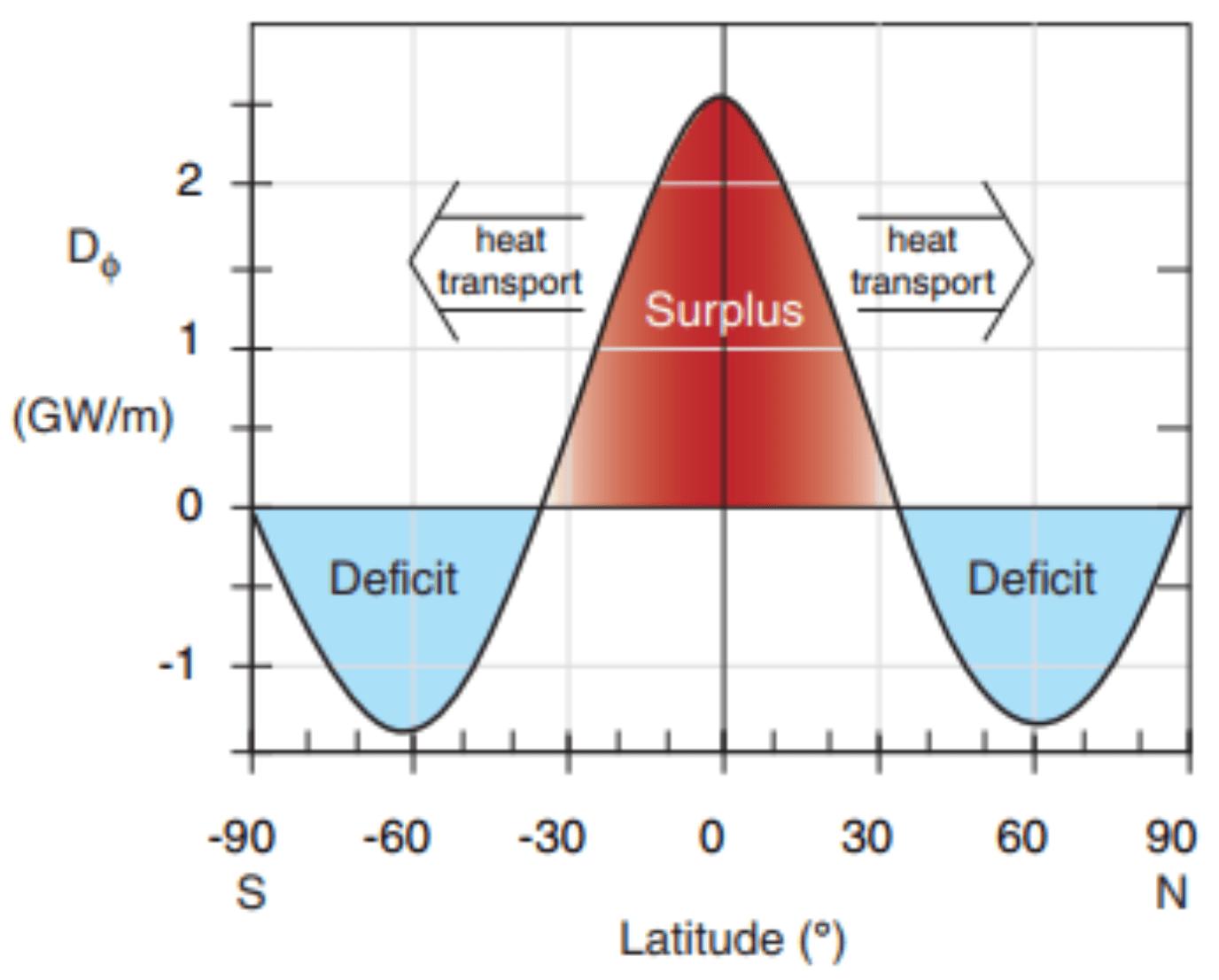 hight resolution of heat transport balances the net radiative imbalances cc by nc sa 4 0