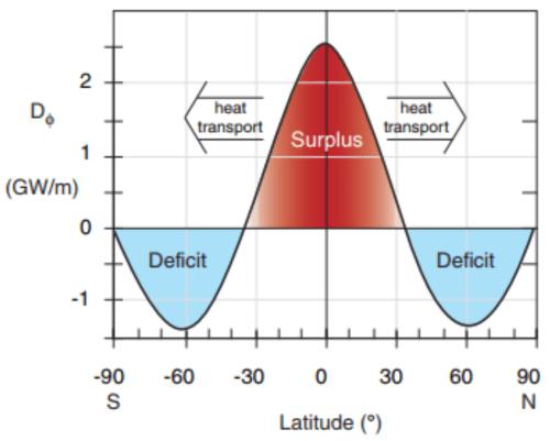 small resolution of heat transport balances the net radiative imbalances cc by nc sa 4 0