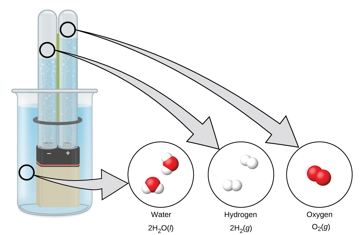 Phases And Classification Of Matter Chemistry