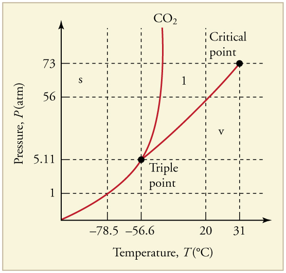 co2 pressure temperature phase diagram 4 wire to 5 trailer wiring oxygen triplepoint phases great installation of 13 changes college physics chapters 1 17 rh pressbooks dev oer hawaii edu change worksheet