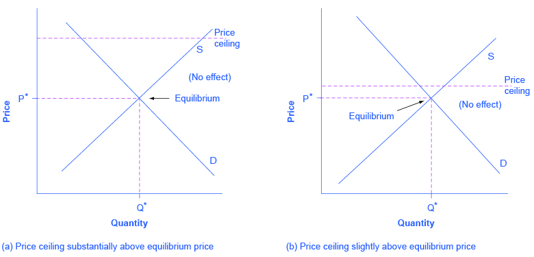 4.3 The Market System as an Efficient Mechanism for