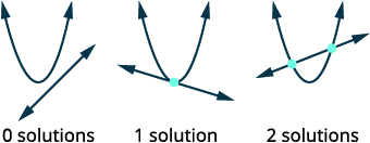 Solve Systems of Nonlinear Equations
