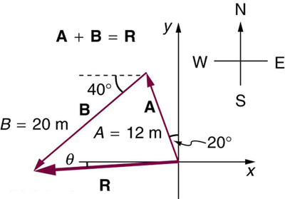 3.2 Vector Addition and Subtraction: Graphical Methods