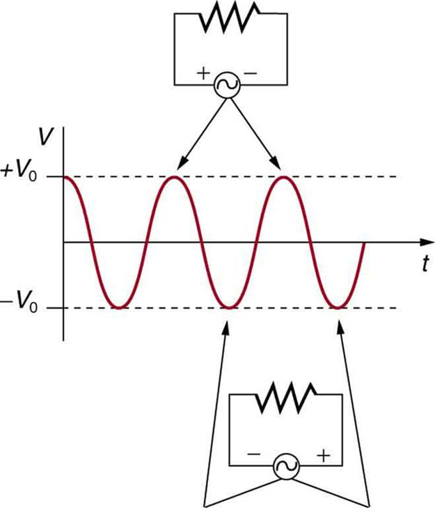20.5 Alternating Current versus Direct Current