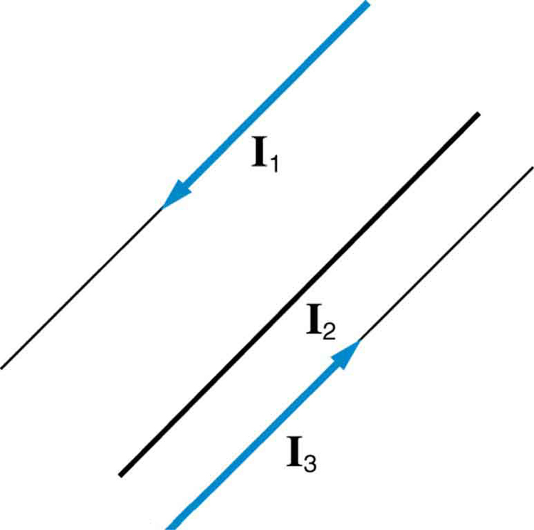 22.10 Magnetic Force between Two Parallel Conductors