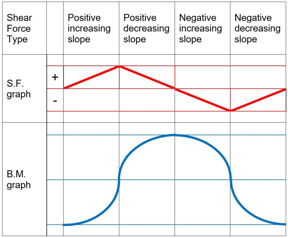 medium resolution of when drawing the shear force and bending moment diagrams while the sign convention is important consistency is crucial for instance consider a simple
