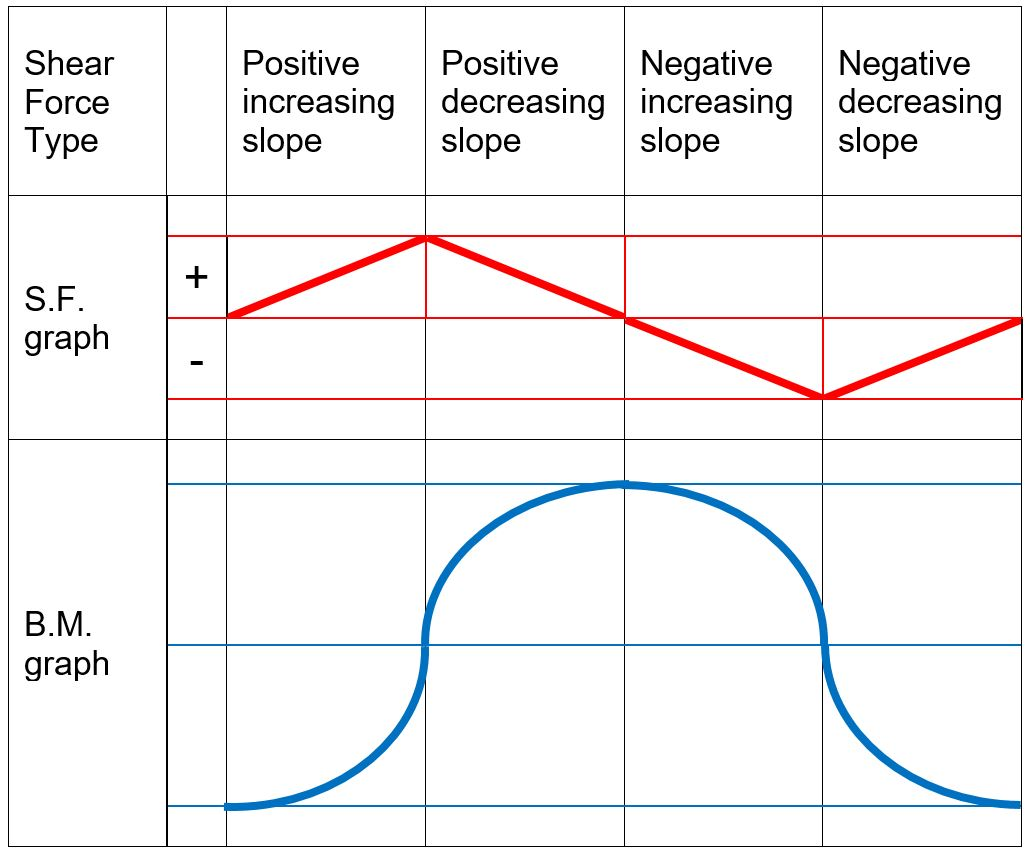 hight resolution of when drawing the shear force and bending moment diagrams while the sign convention is important consistency is crucial for instance consider a simple