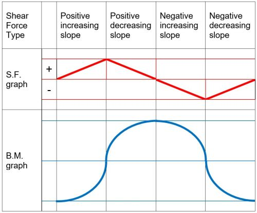small resolution of when drawing the shear force and bending moment diagrams while the sign convention is important consistency is crucial for instance consider a simple