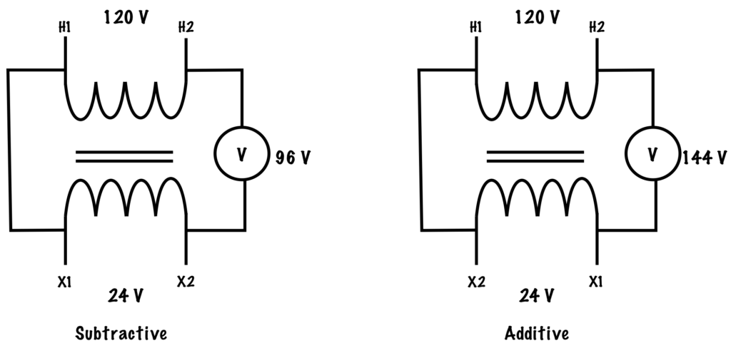 Additive and Subtractive Polarity
