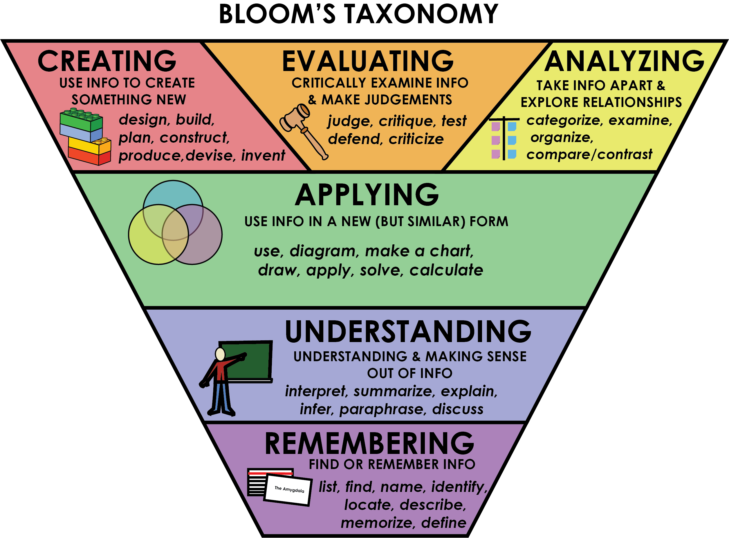 Bloom S Taxonomy University 101 Study Strategize And