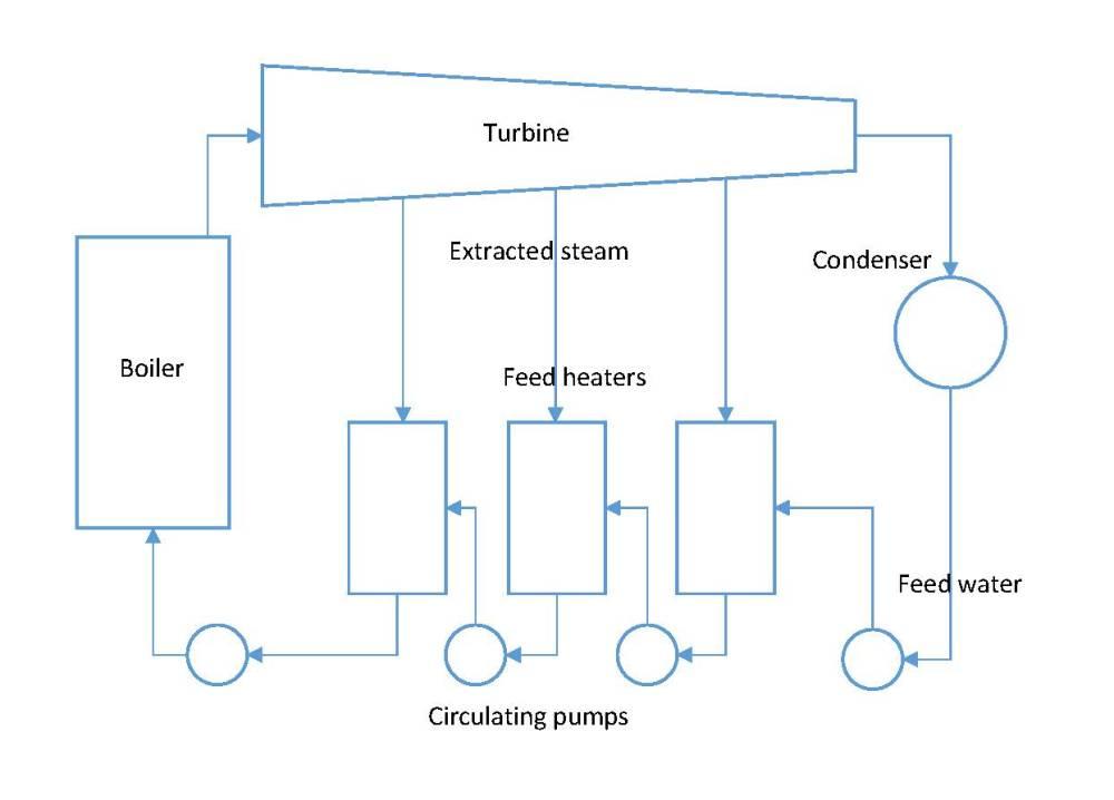medium resolution of regenerative cycle