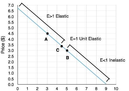 4.2 Elasticity and Revenue