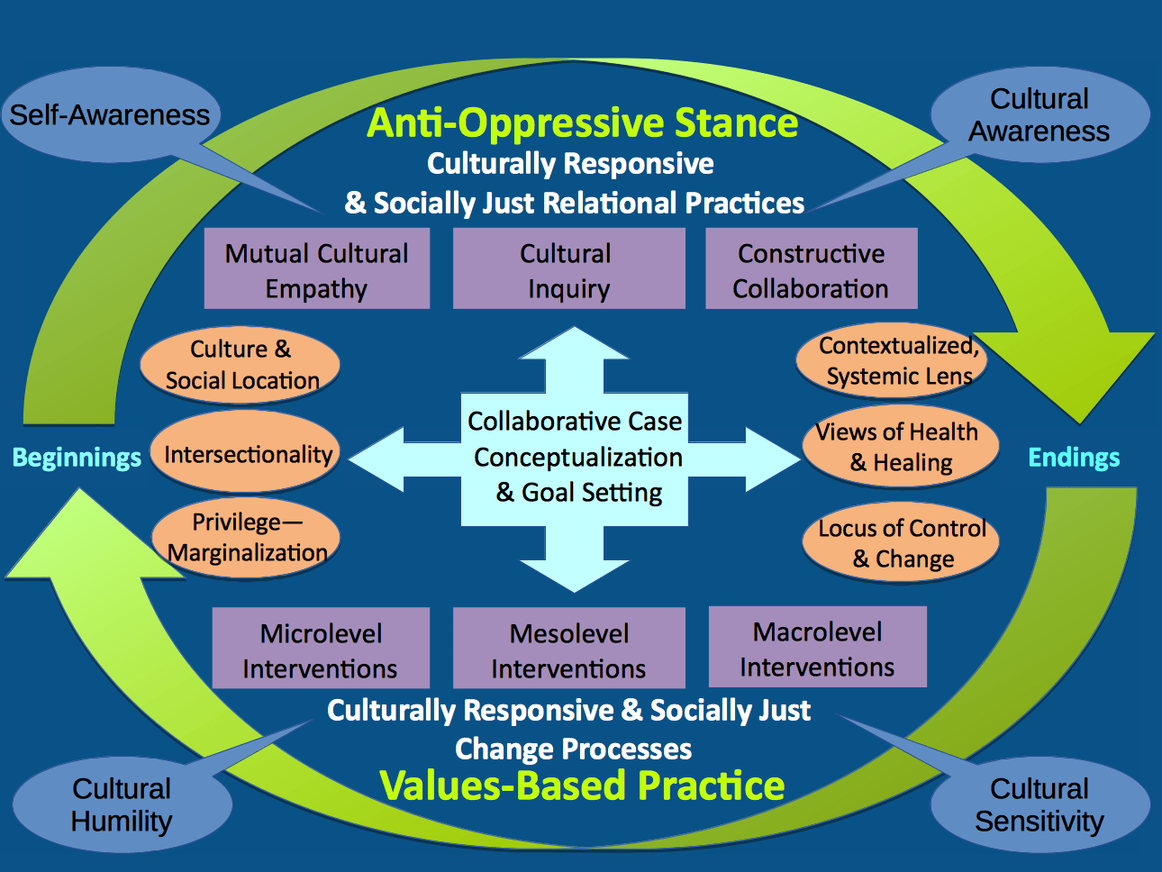 Culturally Responsive And Socially Just Crsj Counselling
