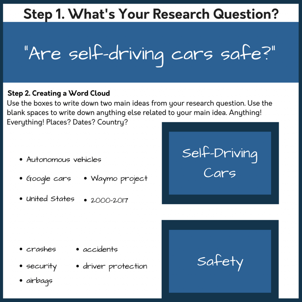 6 3 How Can I Create A Research Strategy