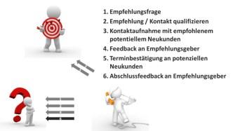 Aktives Empfehlungsmarketing 6 Schritte Anleitung - Empfehlungsmarketing: 6 wichtige Fakten