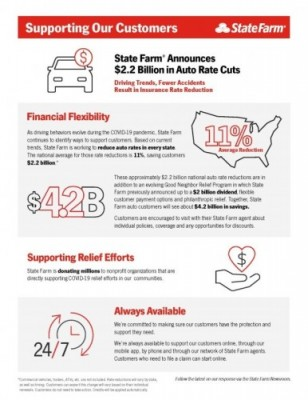 State Farm Announces 2 2 Billion In Auto Rate Cuts
