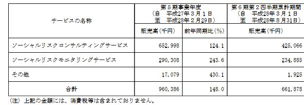 %e3%82%a8%e3%83%ab%e3%83%86%e3%82%b9%e5%95%86%e5%93%81%e5%88%a5%e5%a3%b2%e3%82%8a%e4%b8%8a%e3%81%92%e6%a7%8b%e6%88%90