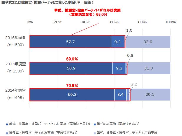 %e3%83%96%e3%83%a9%e3%82%a4%e3%83%80%e3%83%ab%e7%b7%8f%e7%a0%94