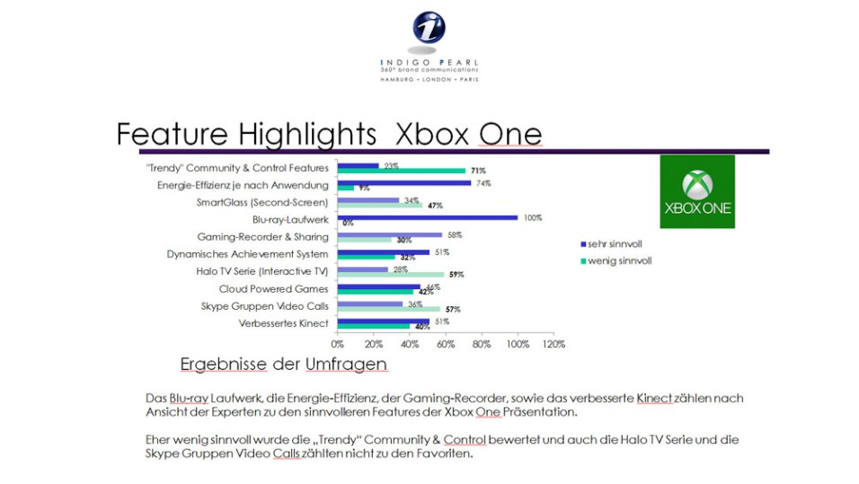11---Feature-Highlights-Xbox-One-VS-PS4-©-2013-Indigo-Pearl