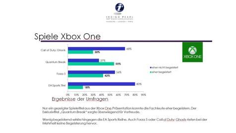 7---Spielevergleich-Xbox-One-©-2013-Indigo-Pearl