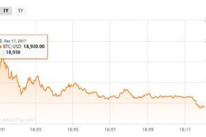1204 02 1 - 仮想通貨の大幅下落 底知らずか カッパ海老煎状態 ビットコイン4千ドル割れ