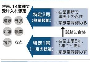 1208 03 1 - 来年4月施行の改正出入国管理法成立 単純労働者に受け入れ
