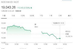 1226 07 1 - 遊ばれる日経平均株価 一時1万9千円割れも終値で戻す