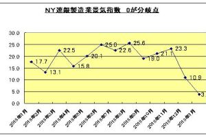 0116 08 1 - 1月の米NY連銀製造業景気指数が急減3.9/1年前は17.7